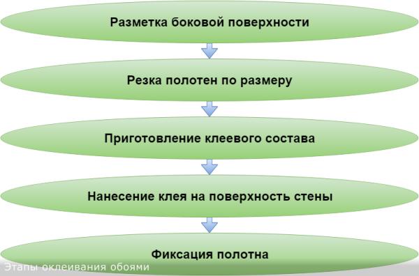 Демонстрируются базовые этапы оклеивания.