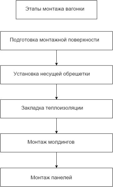 Инструкция монтажа вагонки