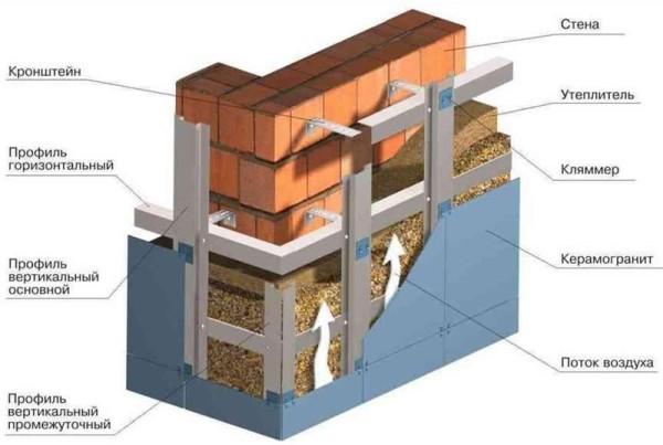 Механический способ установки фасадной плитки на вентилируемый фасад