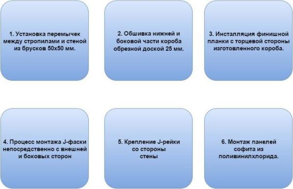 Основная схема устройства и обшивки карниза.