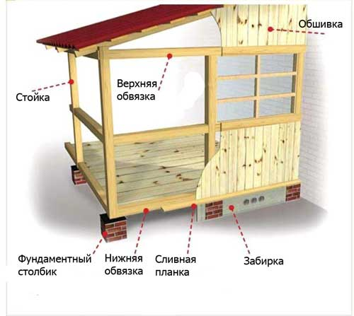 Основные детали конструкции