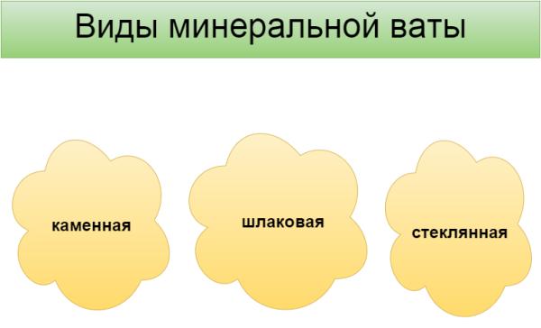 Основные разновидности минеральной продукции.