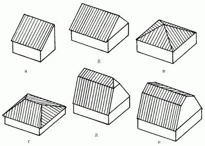 Основные типы крыш