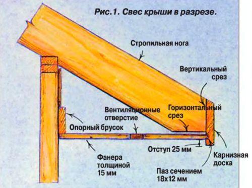 Как сделать карниз крыши деревянного дома