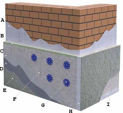 Полная схема отделки кирпичной или бетонной поверхности – самые распространённые, с которыми приходится иметь дело на балконах (см. описание в тексте)