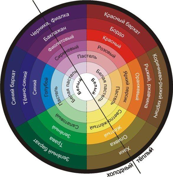 Получение различных оттенков при смешивании базовых цветов.