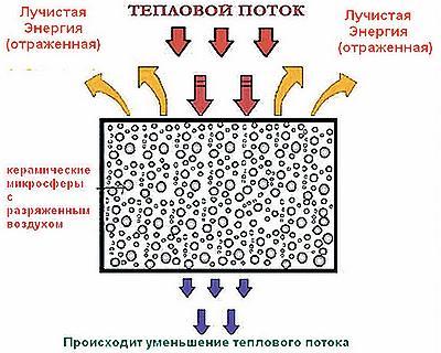 Посмотрев фото, вы сможете понять принцип действия теплоизоляционной краски.