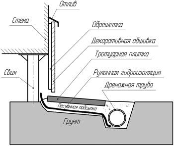 Примерная схема облицовки
