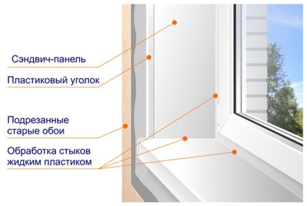 Примерная схема отделки