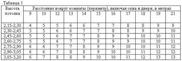 Примерная таблица необходимого количества рулонов на комнату