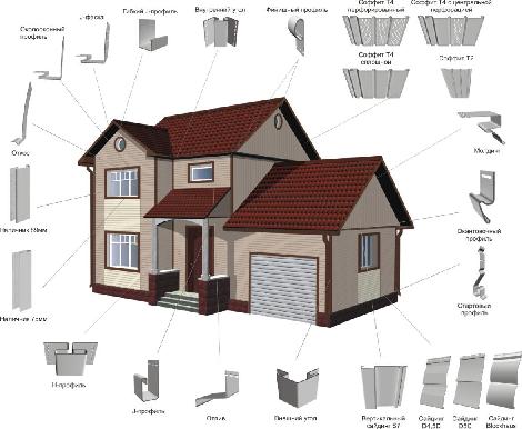 Различные крепежные элементы и дополнительная арматура, необходимая для монтажа сайдинга и место ее размещения