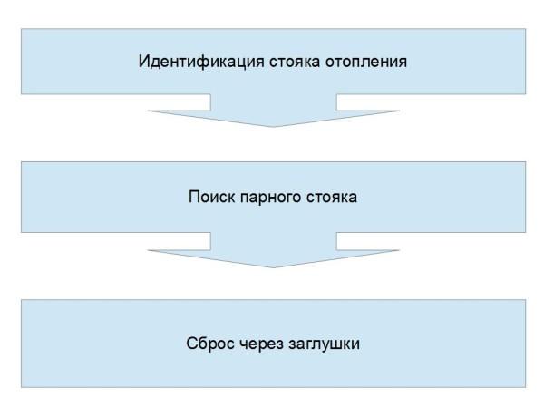 Сброс стояков тоже выполняется в строго определенном порядке.