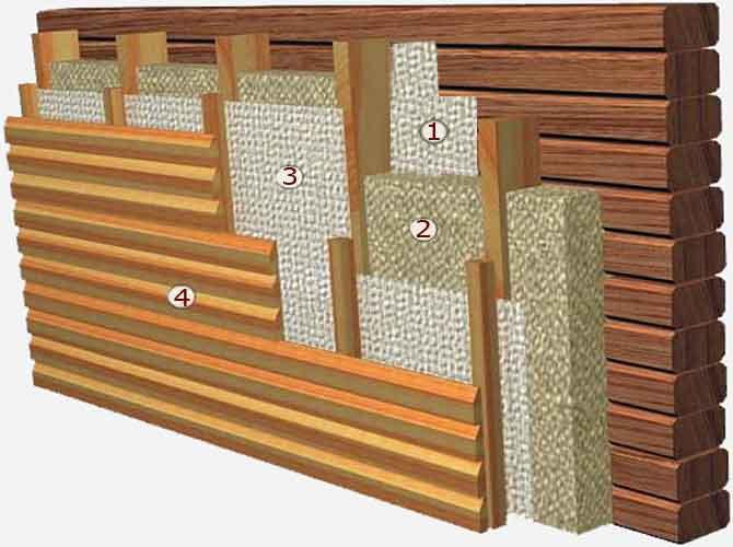 Схема - отделка деревянных