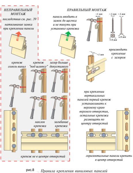 Схема фиксации ПВХ-панелей