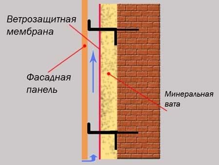 Схема крепления сайдинговых панелей к основной стене дома
