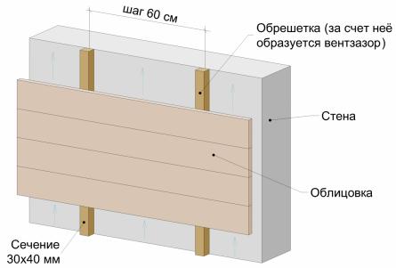 Схема монтажа панели