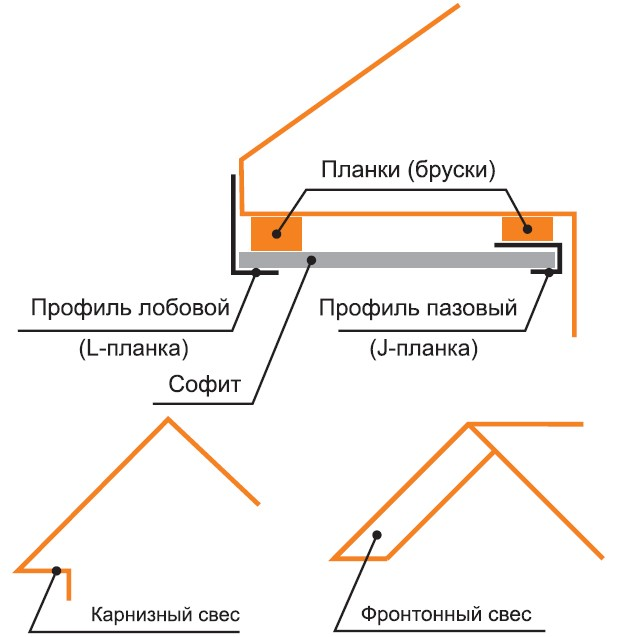 Схема монтажа софитов.