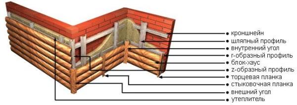Схема обшивки блок-хаусом с утеплением