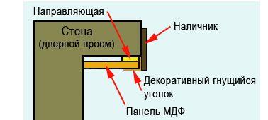 Отделка дверных проемов панелями мдф