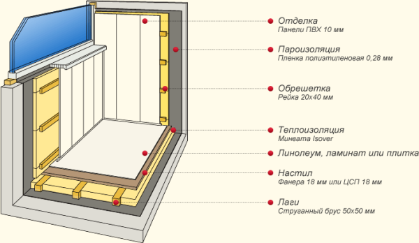 Схема отделки балкона ПВХ вагонкой