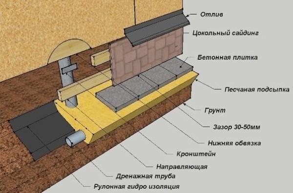 Схема отделки сайдингом цоколя на сваях