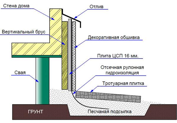 Схема отделки цоколя свайного фундамента