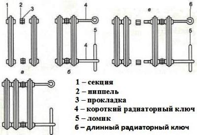 Схема переборки радиатора.