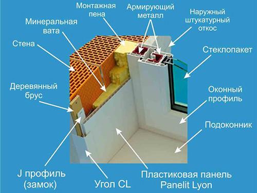монтажа ПВХ панелей