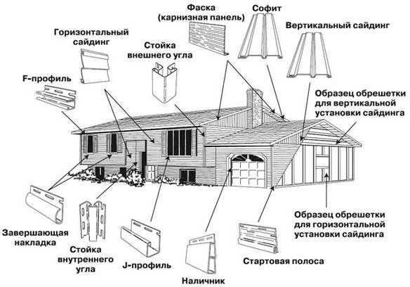 Схема расположения дополнительных элементов