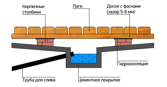 Схема устройства протекающего пола