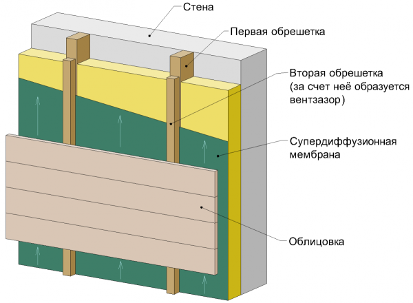 Схема устройства вентилируемого фасада