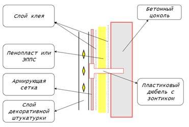 Схема утепления цоколя под штукатурку.
