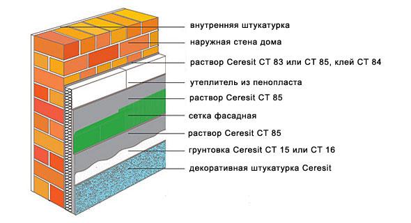 Структура утепленного пенопластом фасада.