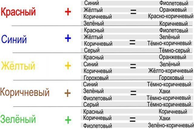Таблица смешивания цветов акриловых красок