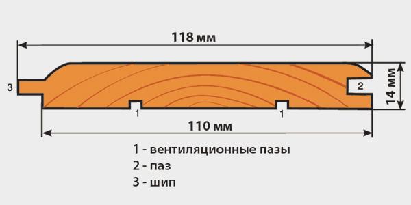 Типоразмеры стандартной деревянной вагонки