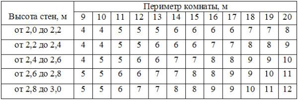 Универсальная таблица для упрощения расчета по известному значению периметра комнаты.