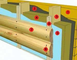 Варианты отделки деревянного дома снаружи включают использование «блок-хауса» – вагонки со скруглённой наружной поверхностью