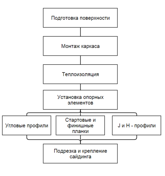 Алгоритм монтажных работ