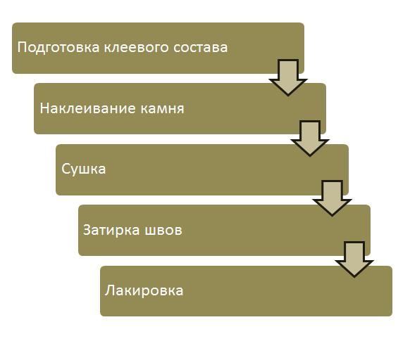 Алгоритм отделки