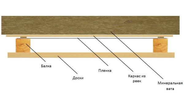 Элементы конструкции потолка