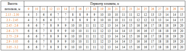 Еще одно простое решение - таблица, в которой предполагаемый объем закупок привязан к периметру помещения и высоте потолка.