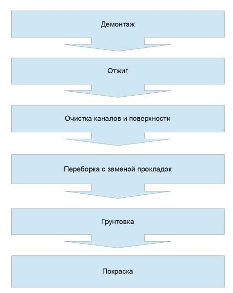 Этапы восстановления радиатора.