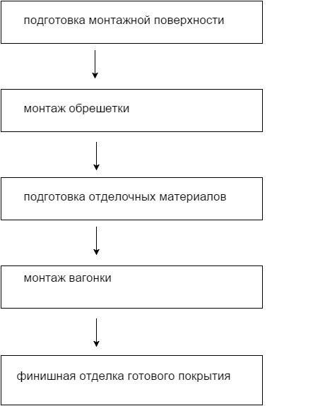 Этапы выполнения монтажных работ
