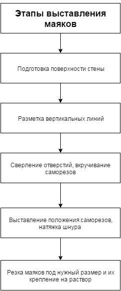 Это основные стадии проведения работ