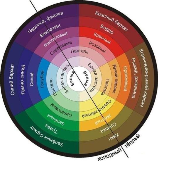 Это, так называемое «цветовое колесо» поможет вам выбрать сочетание. Если вы хотите создать мягкий интерьер, то используйте соседние оттенки, а если неординарный, то противоположные