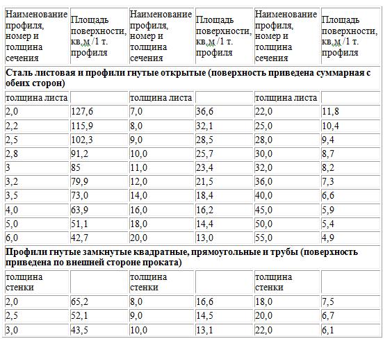 Фото таблицы, с расчетом площади металлических изделий, исходя из их веса