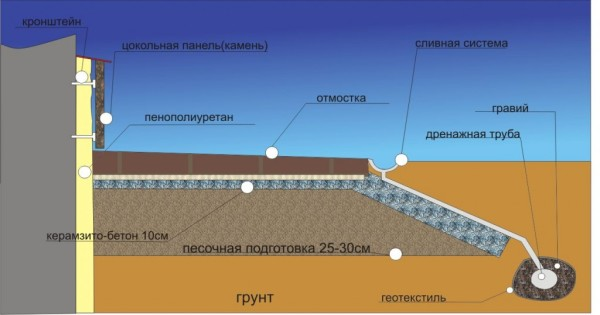 Графическое изображение схемы правильной организации отделки цоколя с установкой отмостки и дренажной системы