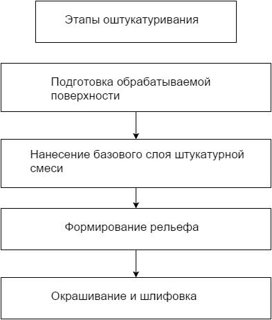 Инструкция нанесения декоративной структурной штукатурки
