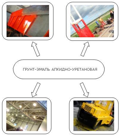 Изображение с сайта производителя наглядно демонстрирует области применения грунта-эмали.
