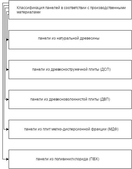 Классификация в соответствии с типом производственных материалов